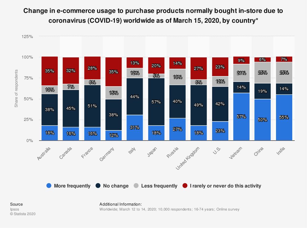 Statista graph about changes of consumer behaviour in eCommerce
