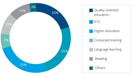 """Percentage of Top 30 """"AI + education"""" companies providing the following services as reported by Deloitte in the Global development of AI-based education report."""